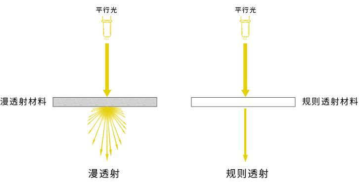 漫透射与规则透射的区别