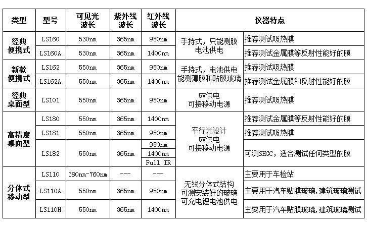 太阳膜测试仪选型表