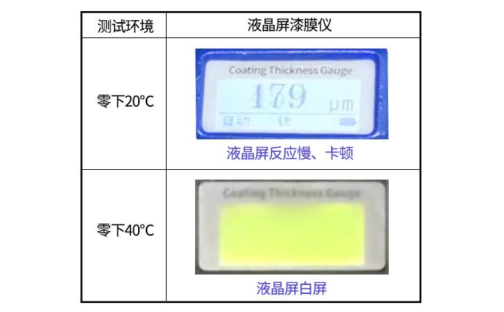 OLED漆膜仪,攻克低温显示问题,零下40°使用无忧