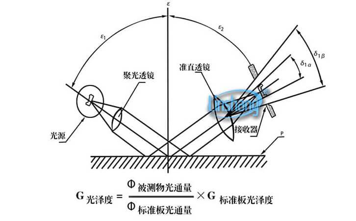 光泽度仪的相关定义及国家标准