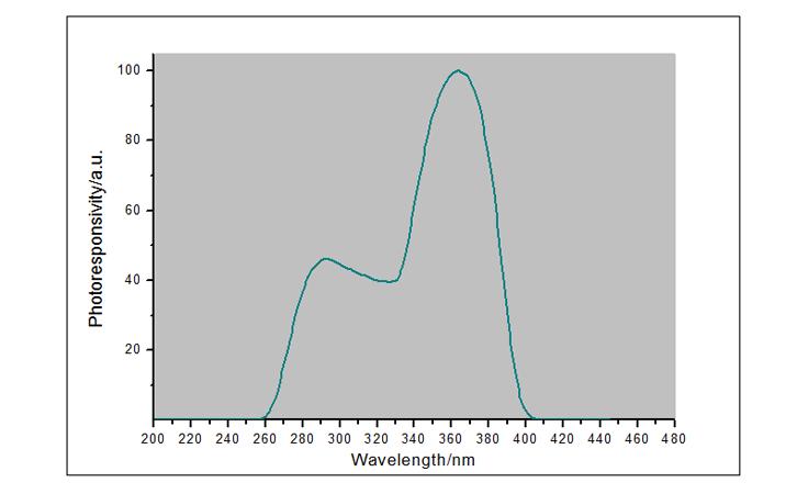 外辐照计UVA-X1探头光谱响应曲线