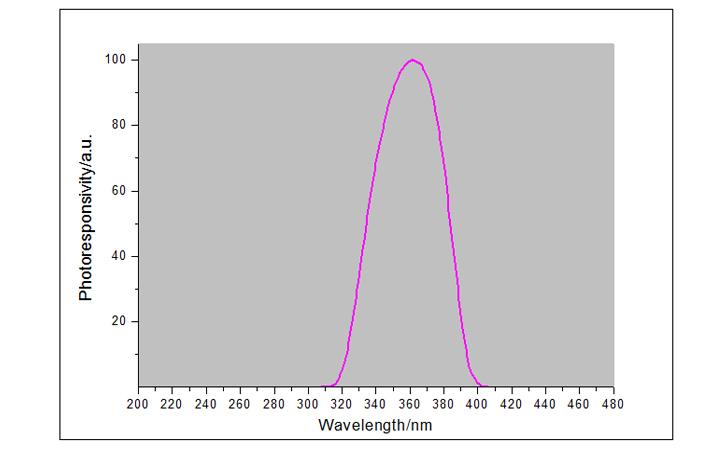 紫外线辐射照度计UVA探头光谱响应曲线