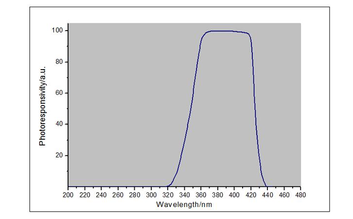 紫外辐照计UVA LED探头光谱响应曲线图