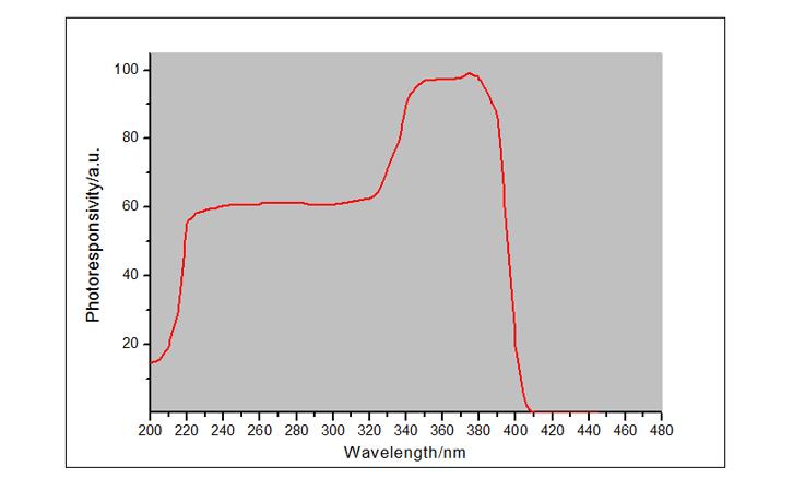 紫外线强度检测仪UVC LED探头光谱响应曲线