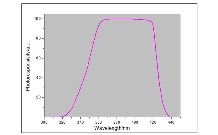 紫外照度计光谱响应曲线