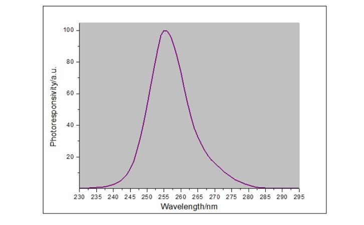LS126C紫外线强度检测仪探头光谱响应曲线