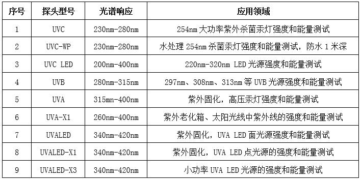 多探头紫外辐射照度计探头选型