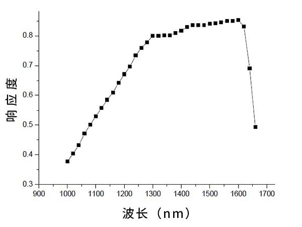 LS122红外功率计光谱响应曲线