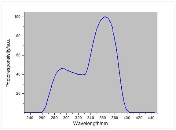 LS123紫外辐照计光谱响应曲线