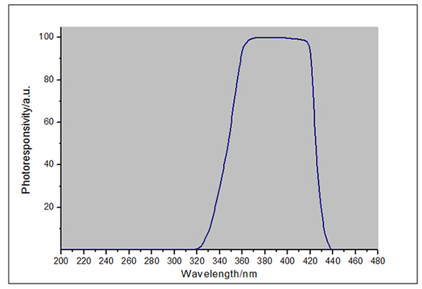 光谱响应曲线