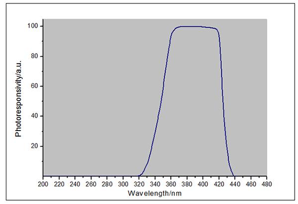 UVALED-X1探头光谱响应曲线