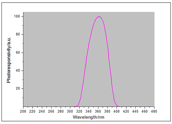 UVA-X0探头光谱响应曲线