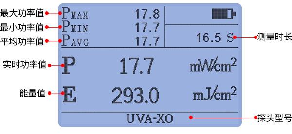 测量显示界面