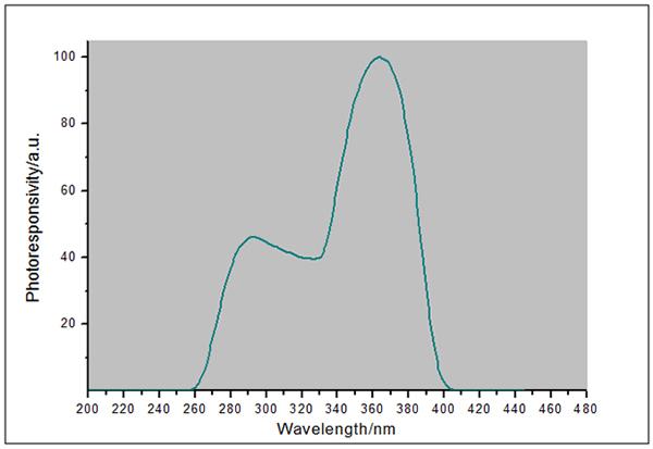 UVA-X1探头光谱响应曲线