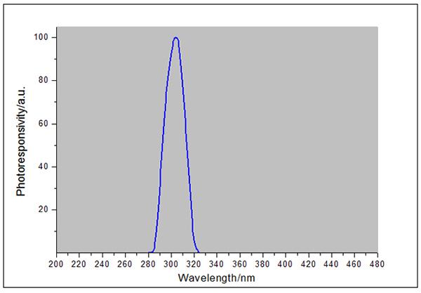 UVB-X0探头光谱响应曲线