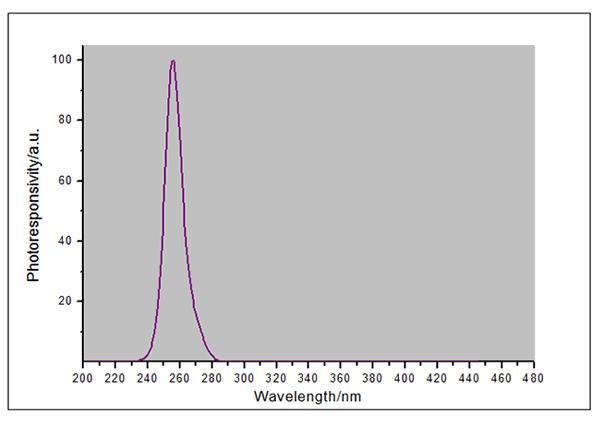 UVCWP-X1探头光谱响应曲线