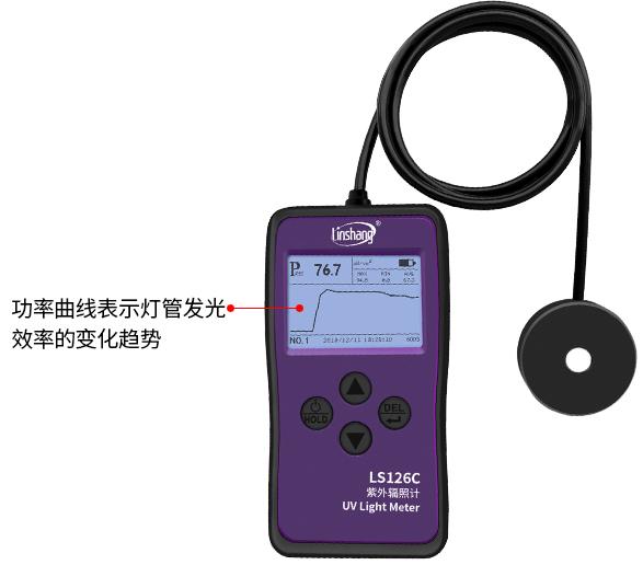 LS126C紫外辐照计功率曲线显示界面