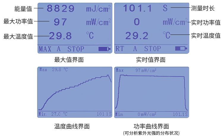 LS128 UV LED能量计四种数据显示界面