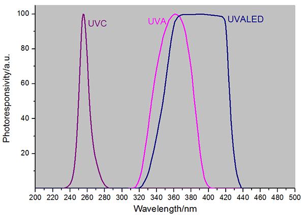 LS129紫外线强度在线监测仪光谱响应曲线