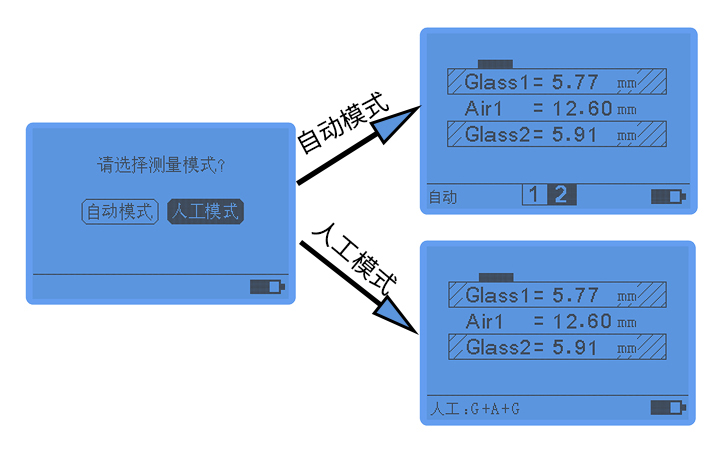 LS201数码玻璃厚度仪测两玻一腔玻璃的界面