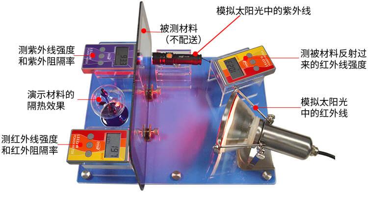 FS2150太阳膜红外反射展示架配件功能展示