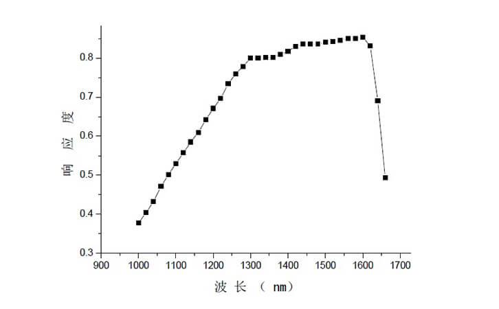 红外功率计响应光谱曲线图