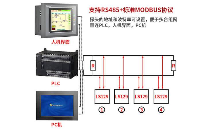 紫外线数字探头LS129通讯协议