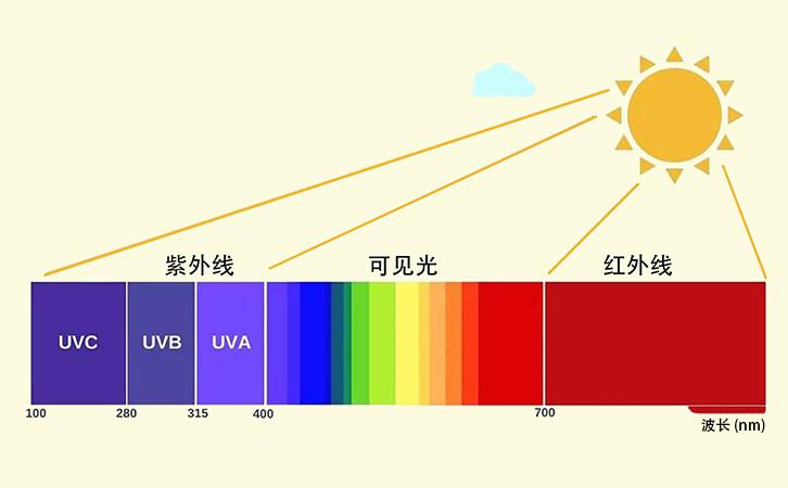 眼镜镜片的UV截止波长和UV400标准