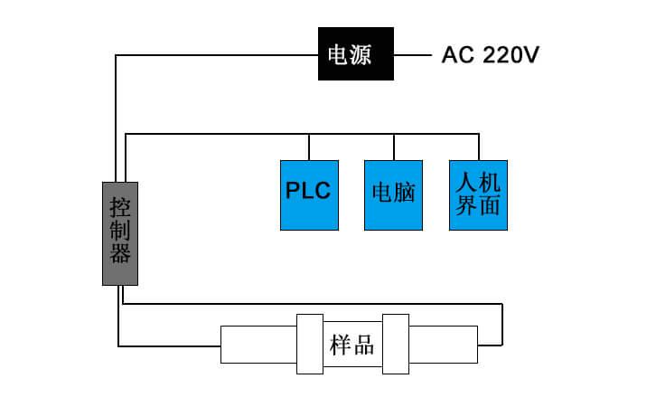 透光率仪LS116连接示意图
