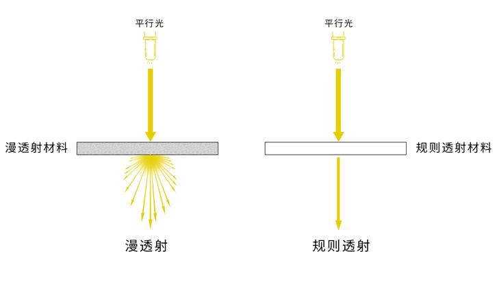 透光率如何测量及规则透射和漫透射的区别