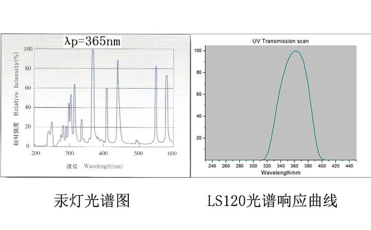 汞灯光谱曲线以及LS120光谱接收曲线