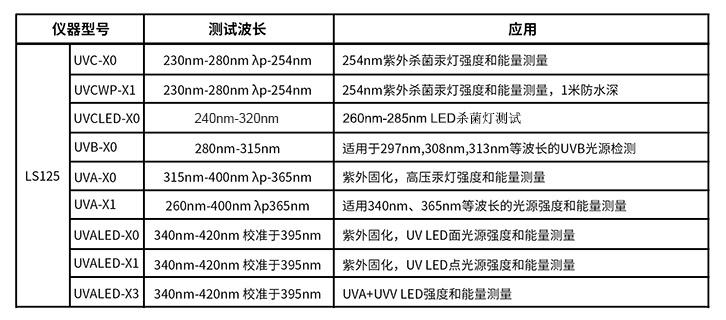 多探头紫外辐照计选型表