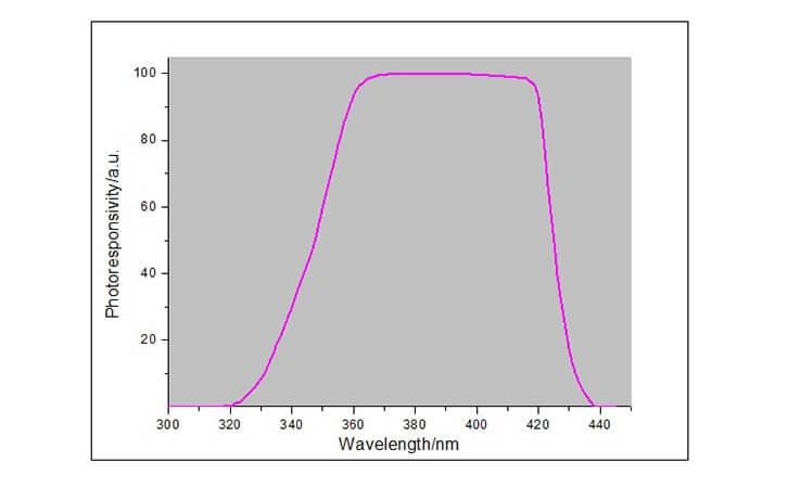 UV能量测试仪响应曲线