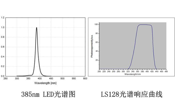 LED光谱曲线以及LS128光谱接收曲线