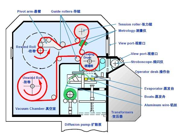 电阻加热蒸发舟蒸发型卷绕真空镀膜设备的基本结构