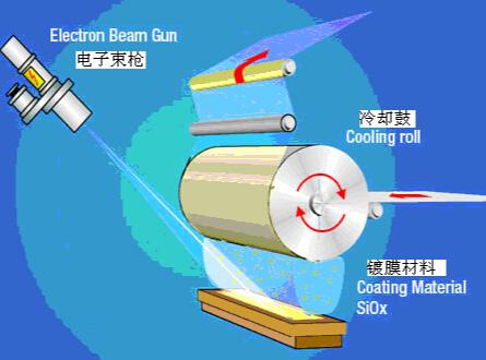 扫描电子束枪加热蒸发镀膜的工作原理