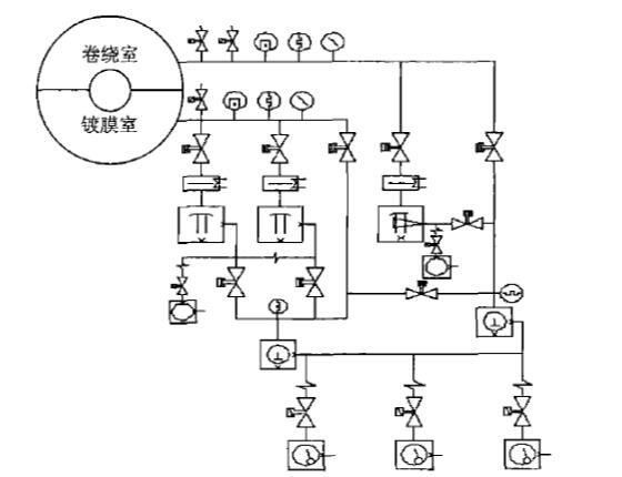 卷绕真空镀膜设备典型的双真空室抽气系统