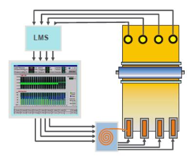 卷绕真空镀膜设备镀层厚度测量和闭环控制系统