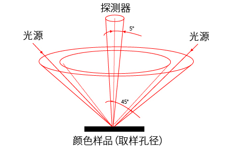 LS170的测量原理