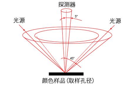 LS170色差仪的测量原理