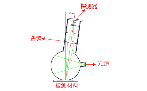 色差仪LS171的测量原理
