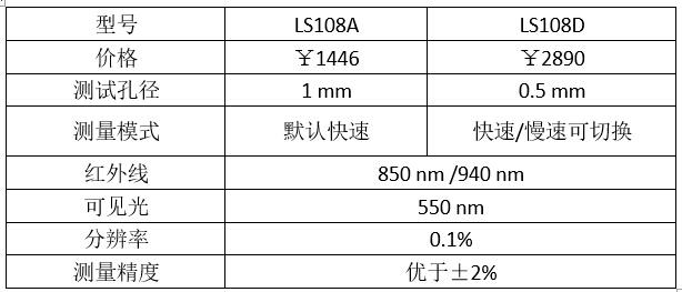 光学透过率测量仪参数表1