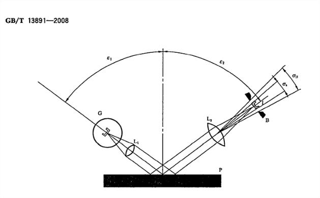 光泽度检测仪原理图