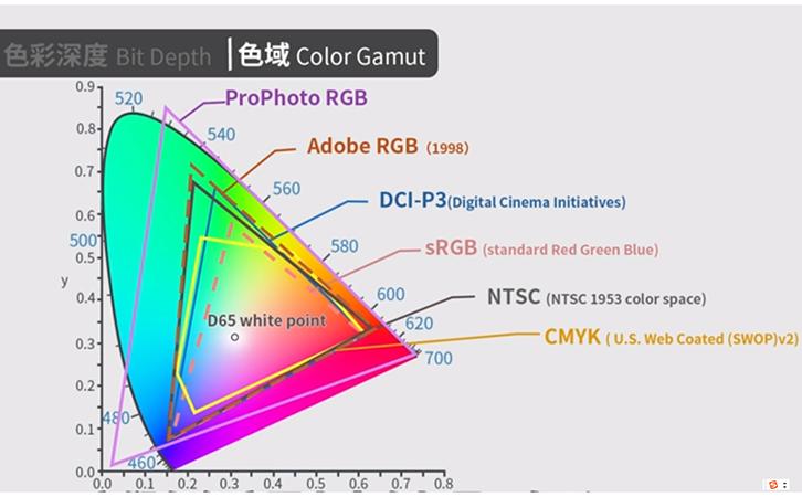 林上色差分析仪的颜色空间介绍