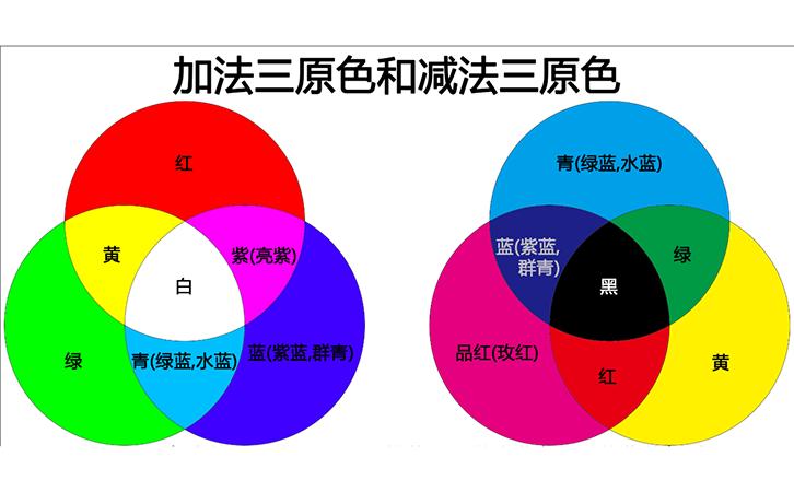 RGB三原色