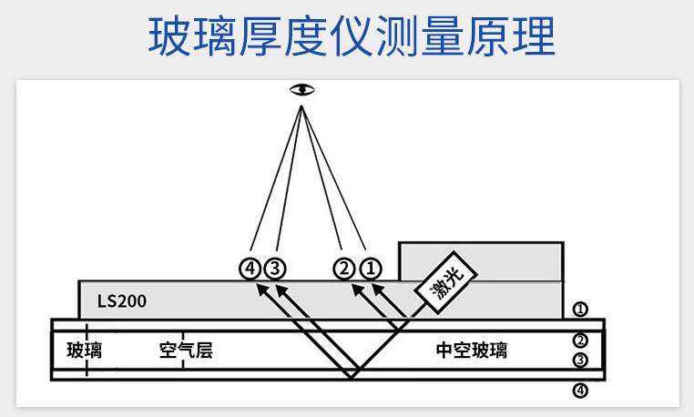 玻璃测厚仪测量原理图