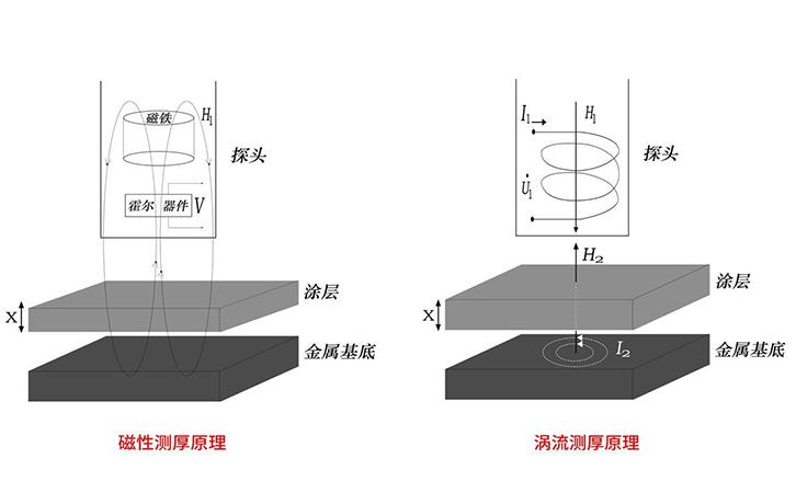 磁性测厚和涡流测厚原理图