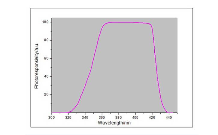 LED UV能量计光谱图