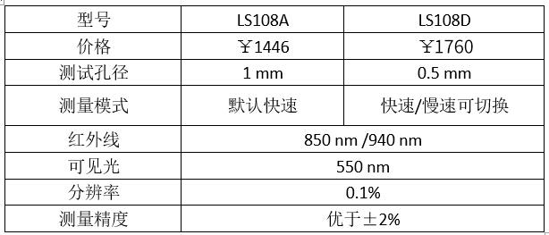 镜片透过率测量仪参数表1