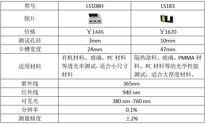 镜片透过率测量仪参数表2